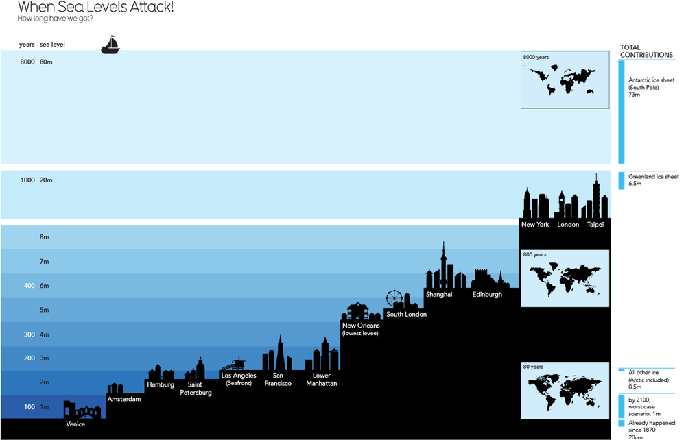 Graphic Design - Infographics - Sea Levels
